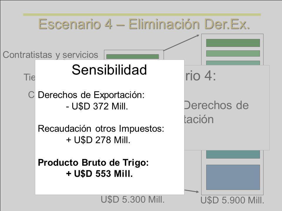 Tierra y Productor Insumos Contratistas y servicios Industria Comercialización Aportes al fisco U$D 5.900 Mill. U$D 5.300 Mill. Escenario 4 – Eliminac