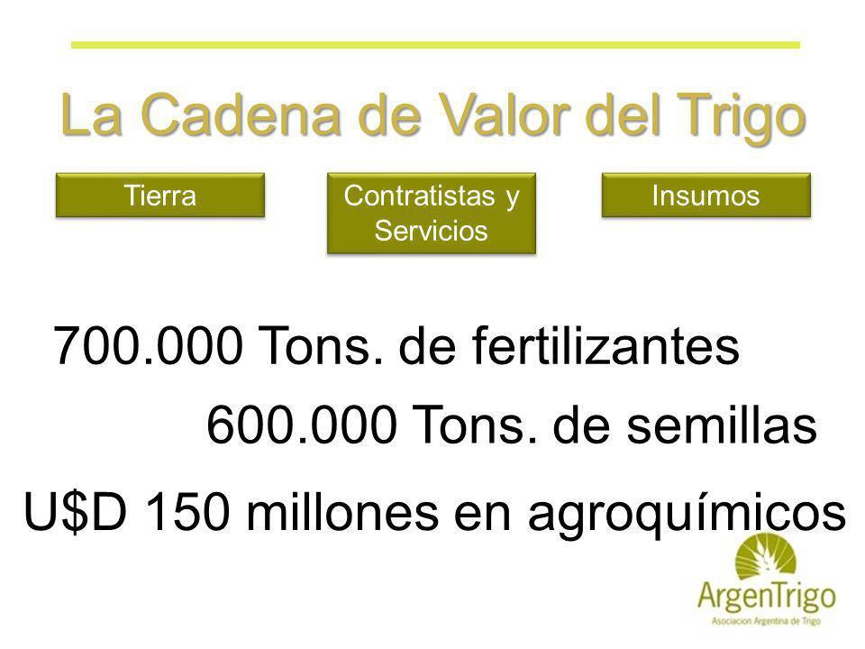 La Cadena de Valor del Trigo Insumos Tierra Contratistas y Servicios 700.000 Tons. de fertilizantes 600.000 Tons. de semillas U$D 150 millones en agro