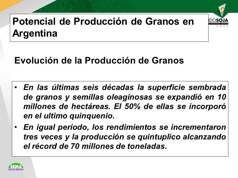 Potencial de Producción de Granos en Argentina En las últimas seis décadas la superficie sembrada de granos y semillas oleaginosas se expandió en 10 millones de hectáreas.