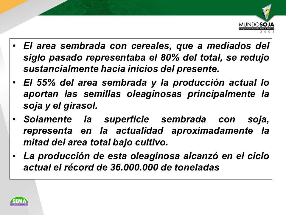 El area sembrada con cereales, que a mediados del siglo pasado representaba el 80% del total, se redujo sustancialmente hacia inicios del presente.