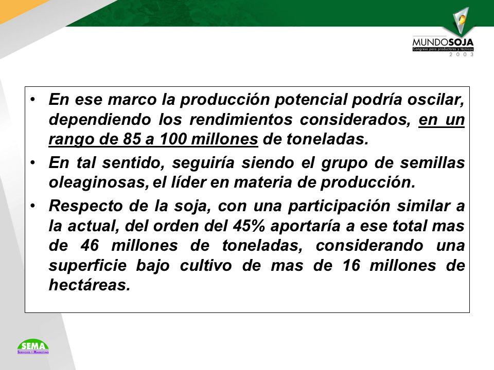 En ese marco la producción potencial podría oscilar, dependiendo los rendimientos considerados, en un rango de 85 a 100 millones de toneladas.