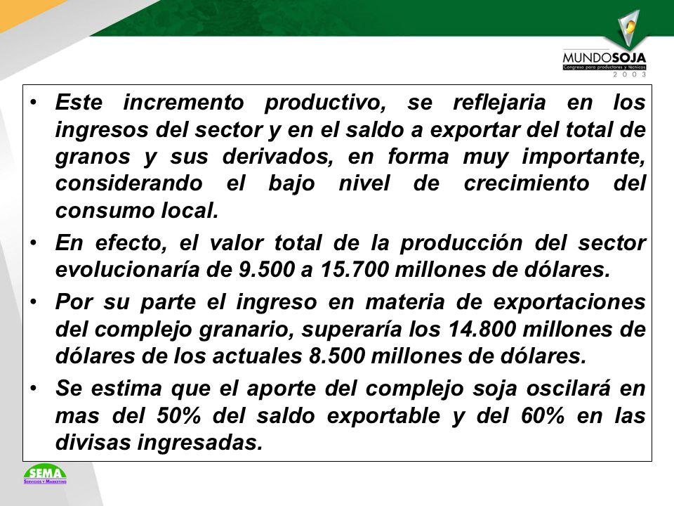 Este incremento productivo, se reflejaria en los ingresos del sector y en el saldo a exportar del total de granos y sus derivados, en forma muy importante, considerando el bajo nivel de crecimiento del consumo local.