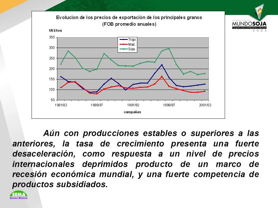 Aún con producciones estables o superiores a las anteriores, la tasa de crecimiento presenta una fuerte desaceleración, como respuesta a un nivel de precios internacionales deprimidos producto de un marco de recesión económica mundial, y una fuerte competencia de productos subsidiados.