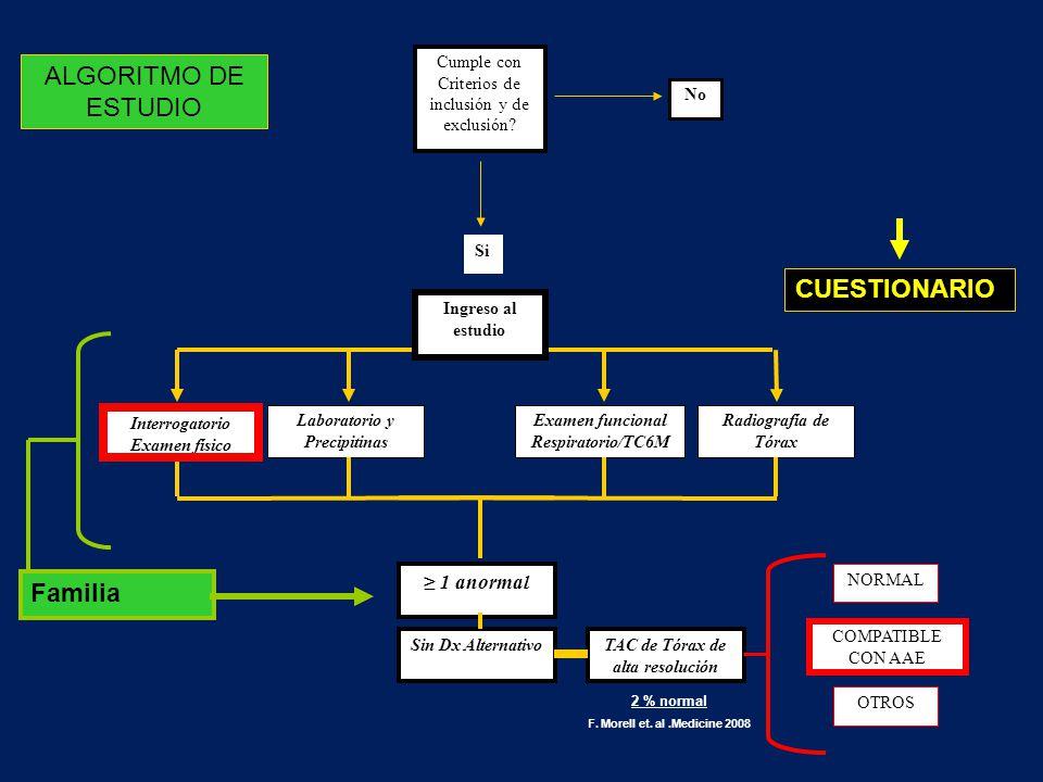 Radiografía de Tórax Examen funcional Respiratorio/TC6M Si Laboratorio y Precipitinas Cumple con Criterios de inclusión y de exclusión? No Ingreso al