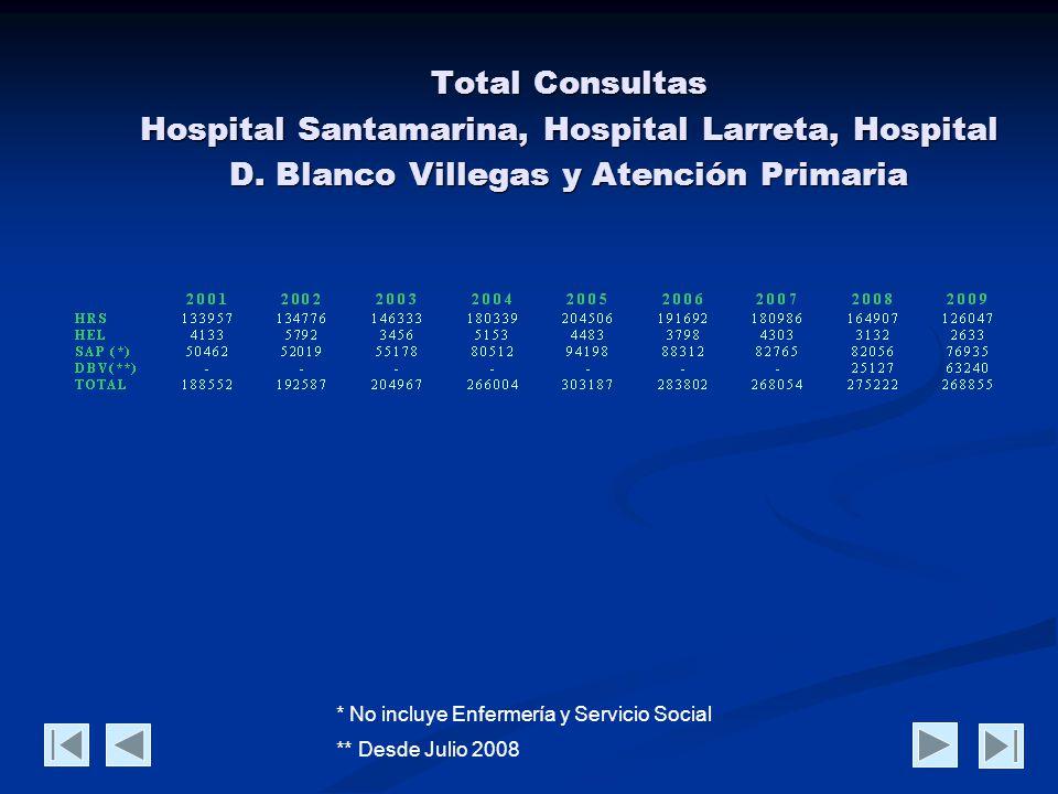 Total Consultas Hospital Santamarina, Hospital Larreta, Hospital D.