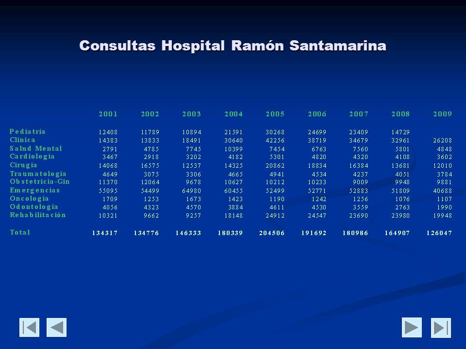 Consultas Hospital Ramón Santamarina y Debilio Blanco Villegas 2001-2009