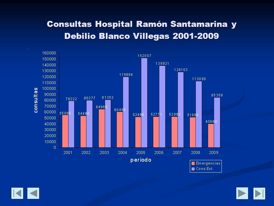 Internación Hospital Santamarina