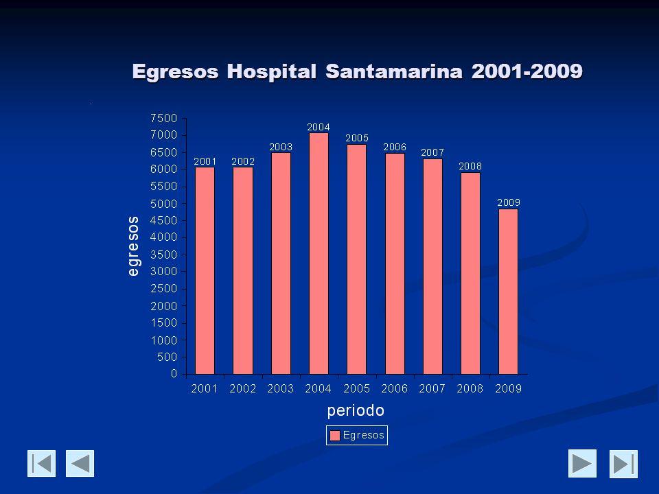Egresos Hospital Santamarina 2001-2009