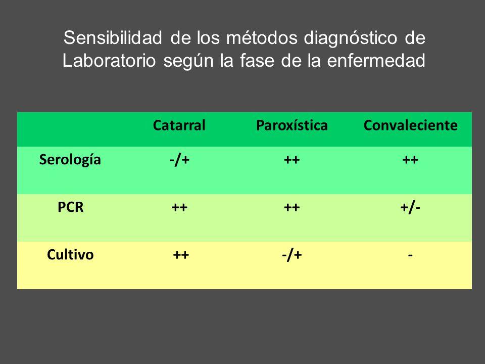 Sensibilidad de los métodos diagnóstico de Laboratorio según la fase de la enfermedad CatarralParoxísticaConvaleciente Serología-/+++ PCR++ +/- Cultiv