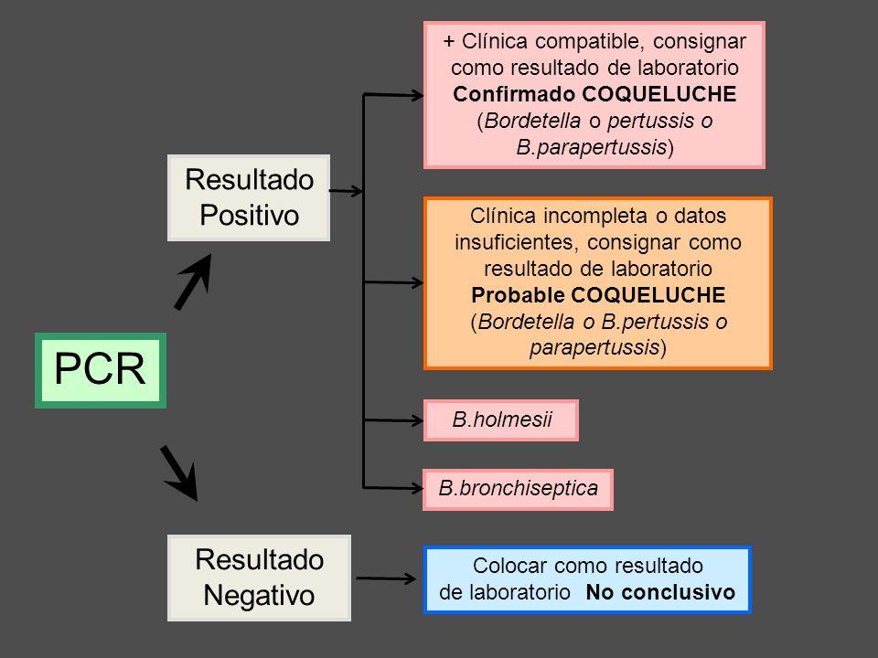 Colocar como resultado de laboratorio No conclusivo PCR Resultado Positivo Resultado Negativo Clínica incompleta o datos insuficientes, consignar como