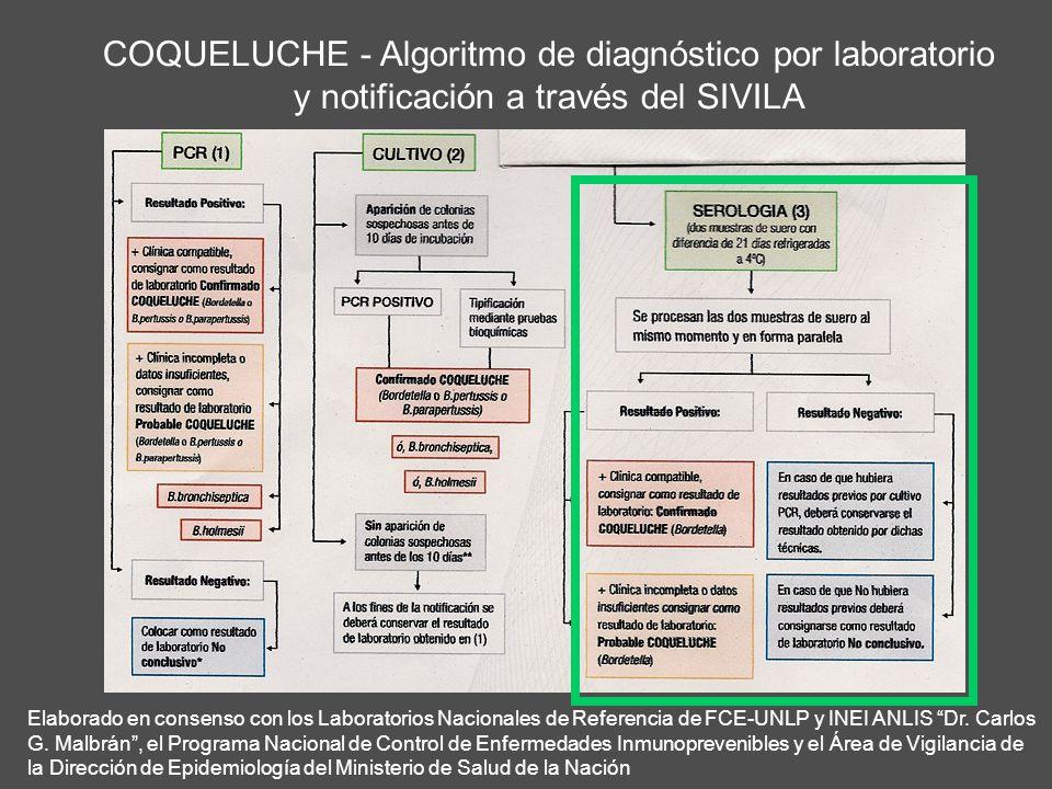 COQUELUCHE - Algoritmo de diagnóstico por laboratorio y notificación a través del SIVILA Elaborado en consenso con los Laboratorios Nacionales de Refe
