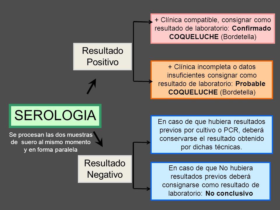 Se procesan las dos muestras de suero al mismo momento y en forma paralela + Clínica incompleta o datos insuficientes consignar como resultado de labo