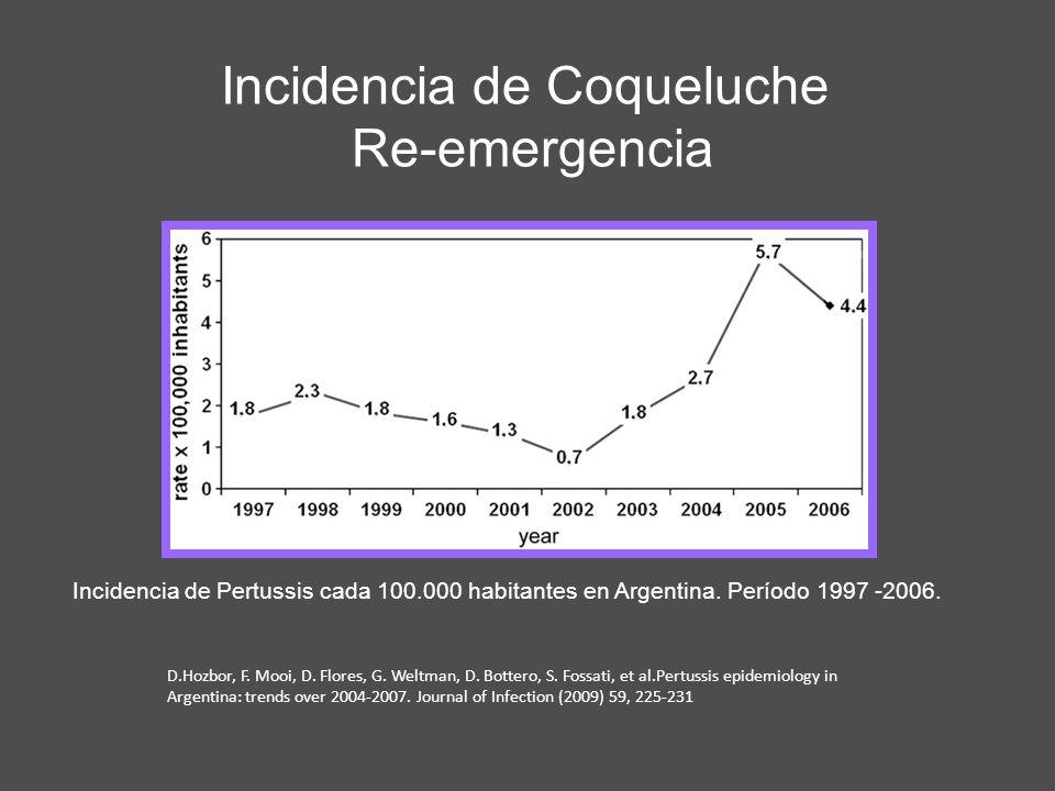 Incidencia de Pertussis cada 100.000 habitantes en Argentina. Período 1997 -2006. D.Hozbor, F. Mooi, D. Flores, G. Weltman, D. Bottero, S. Fossati, et