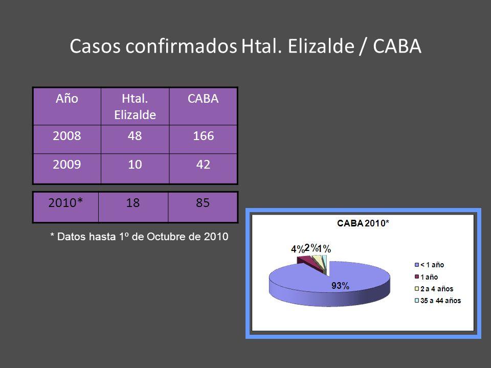 Casos confirmados Htal. Elizalde / CABA AñoHtal. Elizalde CABA 200848166 20091042 * Datos hasta 1º de Octubre de 2010 2010*1885