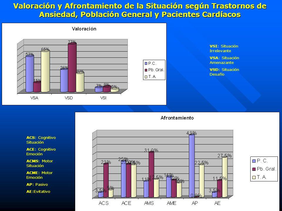 VSI: Situación Irrelevante VSA: Situación Amenazante VSD: Situación Desafío Valoración y Afrontamiento de la Situación según Trastornos de Ansiedad, P