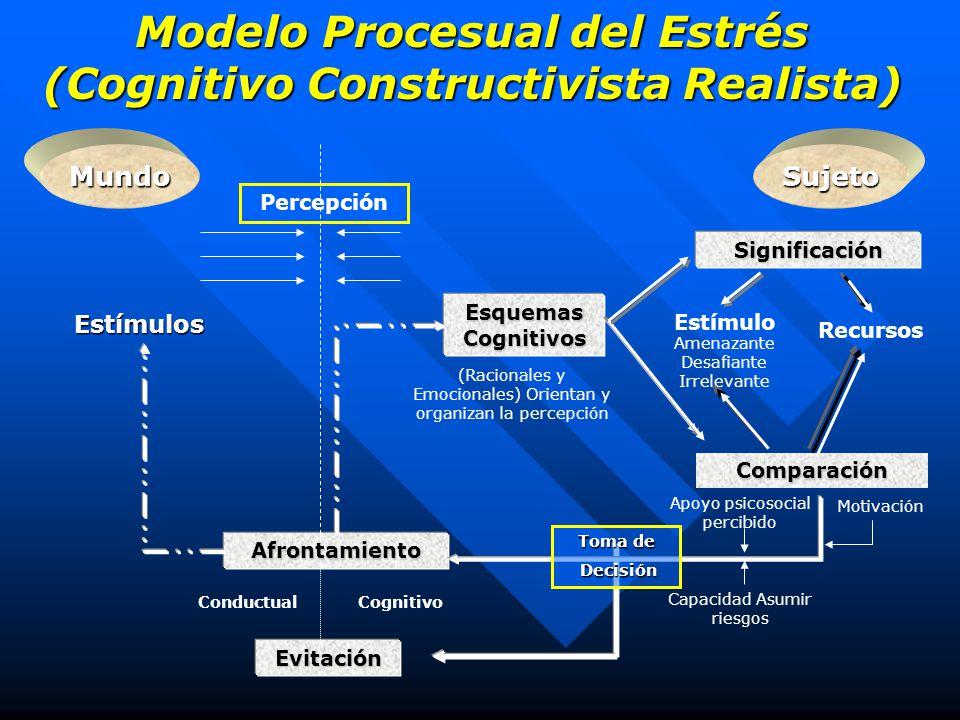 Modelo Procesual del Estrés (Cognitivo Constructivista Realista) MundoSujeto Percepción Afrontamiento Significación Esquemas Cognitivos (Racionales y