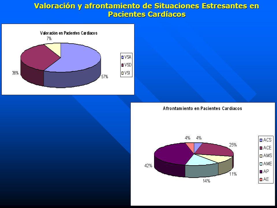 Valoración y afrontamiento de Situaciones Estresantes en Pacientes Cardíacos