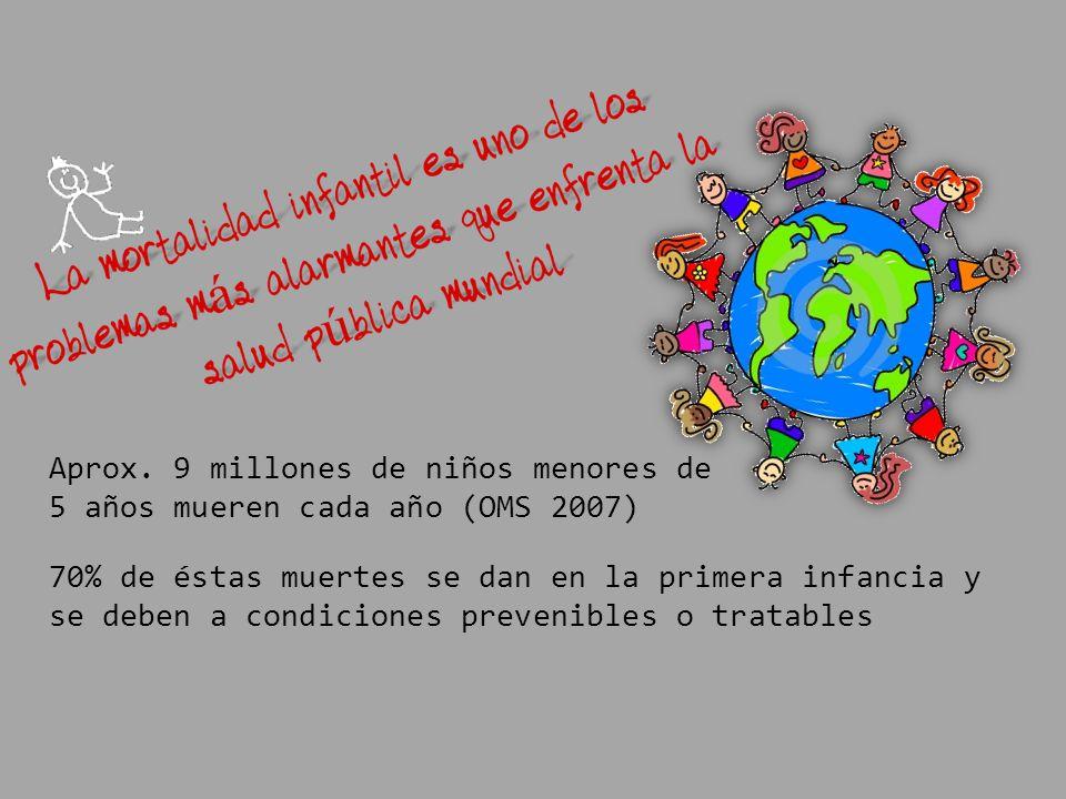 Aprox. 9 millones de niños menores de 5 años mueren cada año (OMS 2007) 70% de éstas muertes se dan en la primera infancia y se deben a condiciones pr