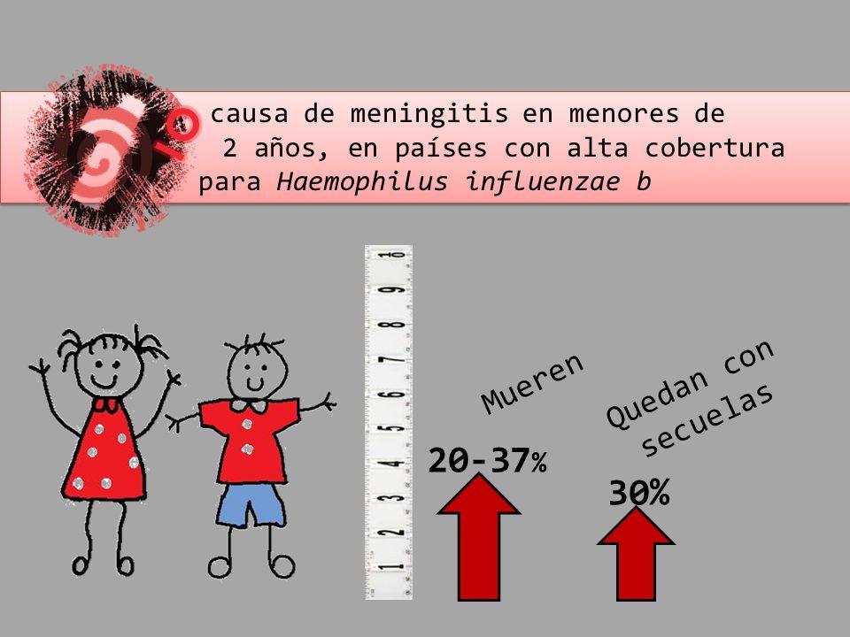 causa de meningitis en menores de 2 años, en países con alta cobertura para Haemophilus influenzae b causa de meningitis en menores de 2 años, en país