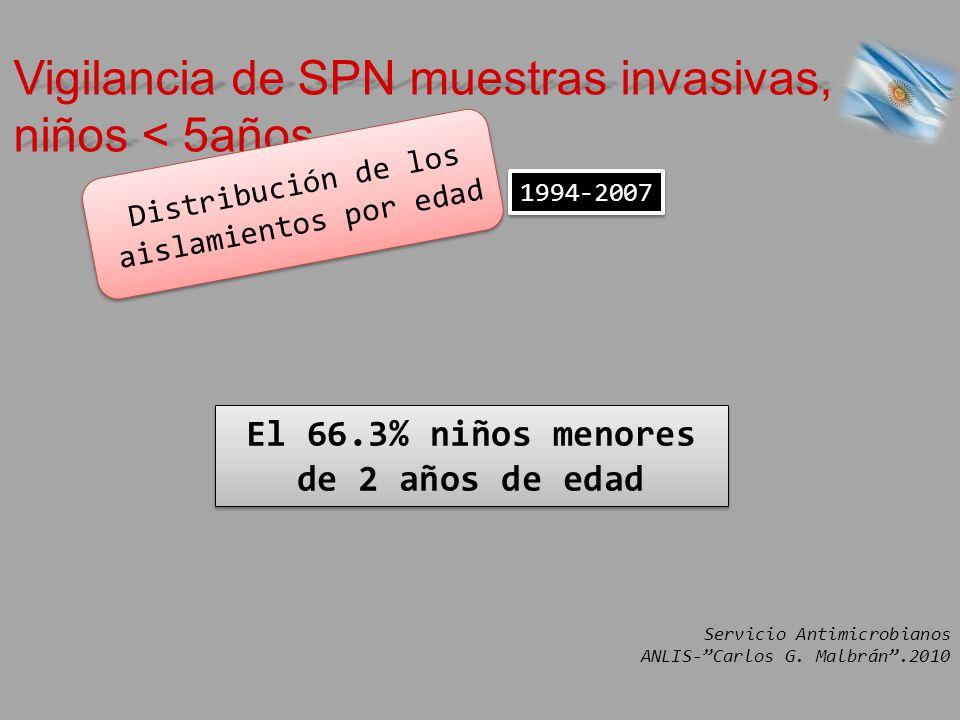 El 66.3% niños menores de 2 años de edad 1994-2007 Vigilancia de SPN muestras invasivas, niños < 5años Distribución de los aislamientos por edad Servi