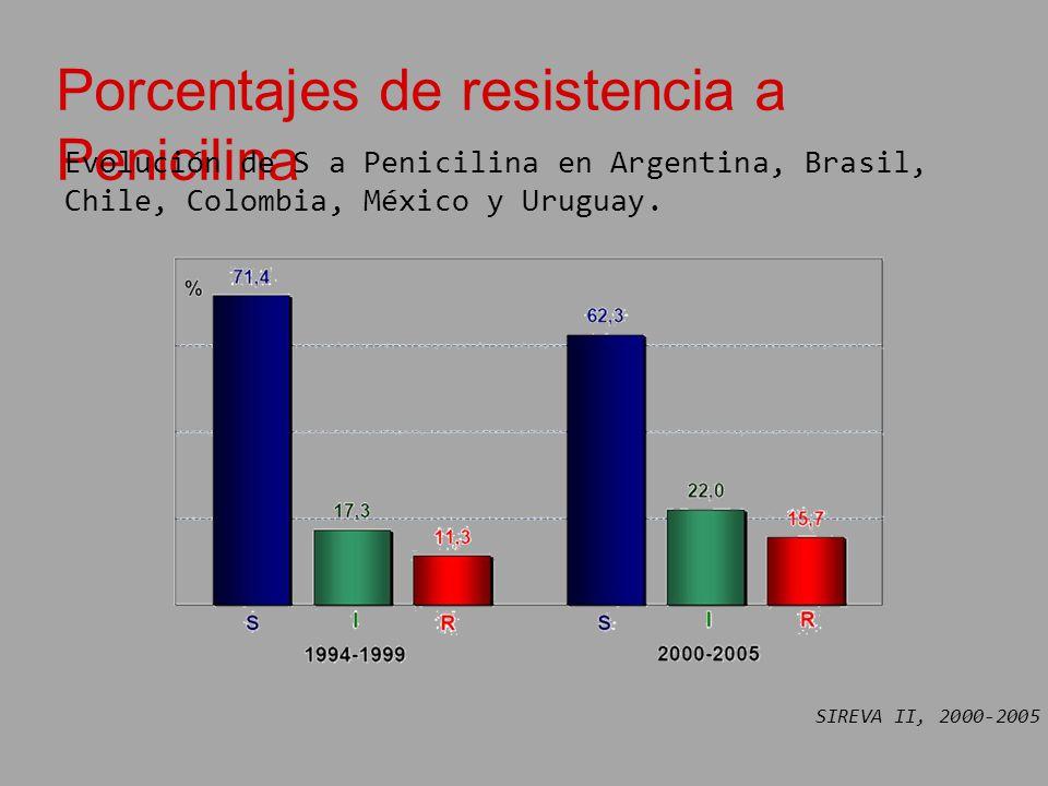 Porcentajes de resistencia a Penicilina Evolución de S a Penicilina en Argentina, Brasil, Chile, Colombia, México y Uruguay. SIREVA II, 2000-2005