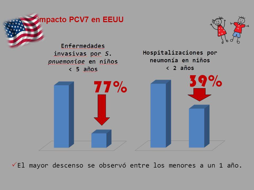 77% El mayor descenso se observó entre los menores a un 1 año. Impacto PCV7 en EEUU 39%