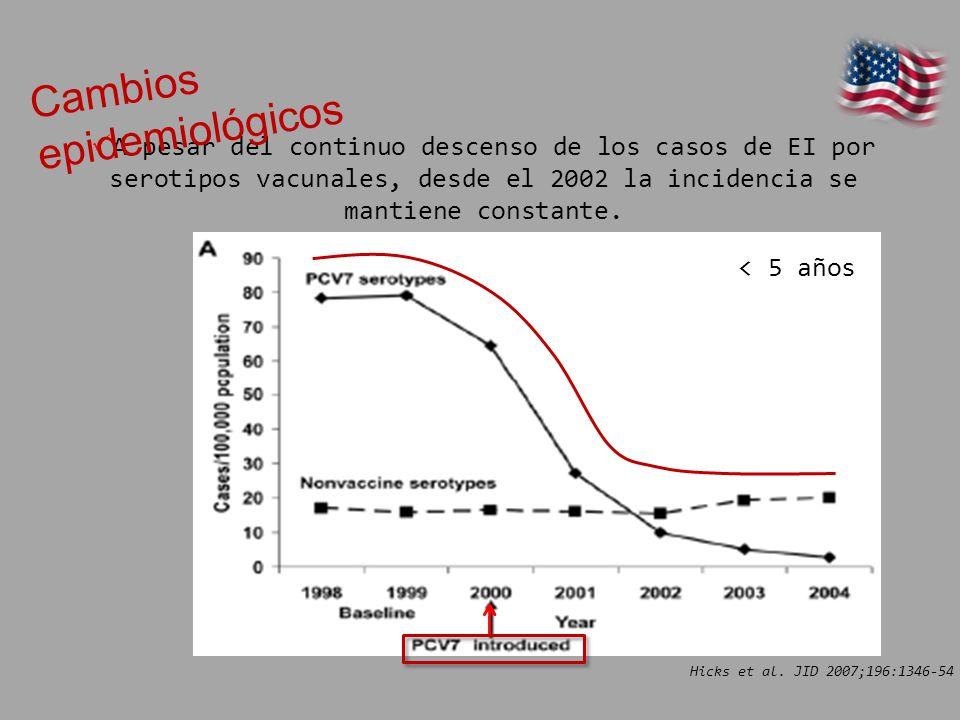 A pesar del continuo descenso de los casos de EI por serotipos vacunales, desde el 2002 la incidencia se mantiene constante. < 5 años Cambios epidemio