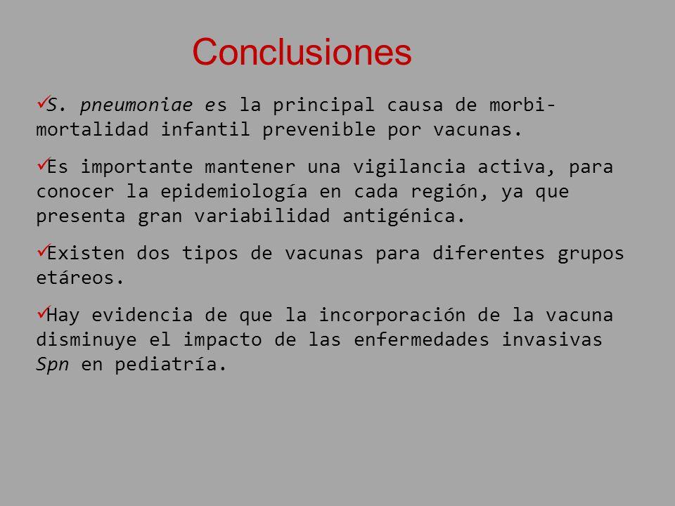 Conclusiones S. pneumoniae es la principal causa de morbi- mortalidad infantil prevenible por vacunas. Es importante mantener una vigilancia activa, p