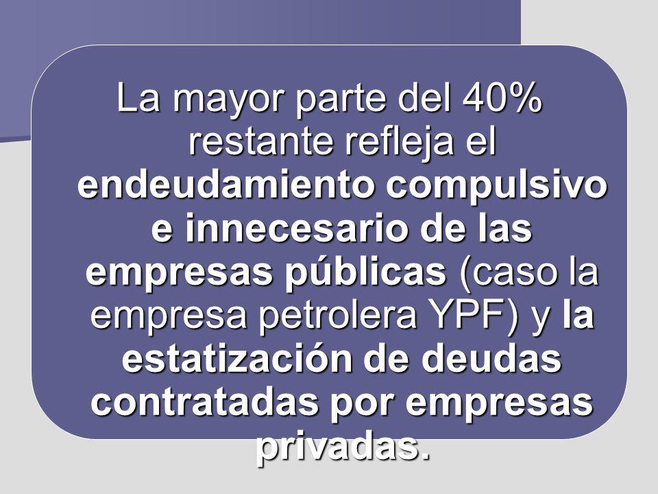 La mayor parte del 40% restante refleja el endeudamiento compulsivo e innecesario de las empresas públicas (caso la empresa petrolera YPF) y la estati