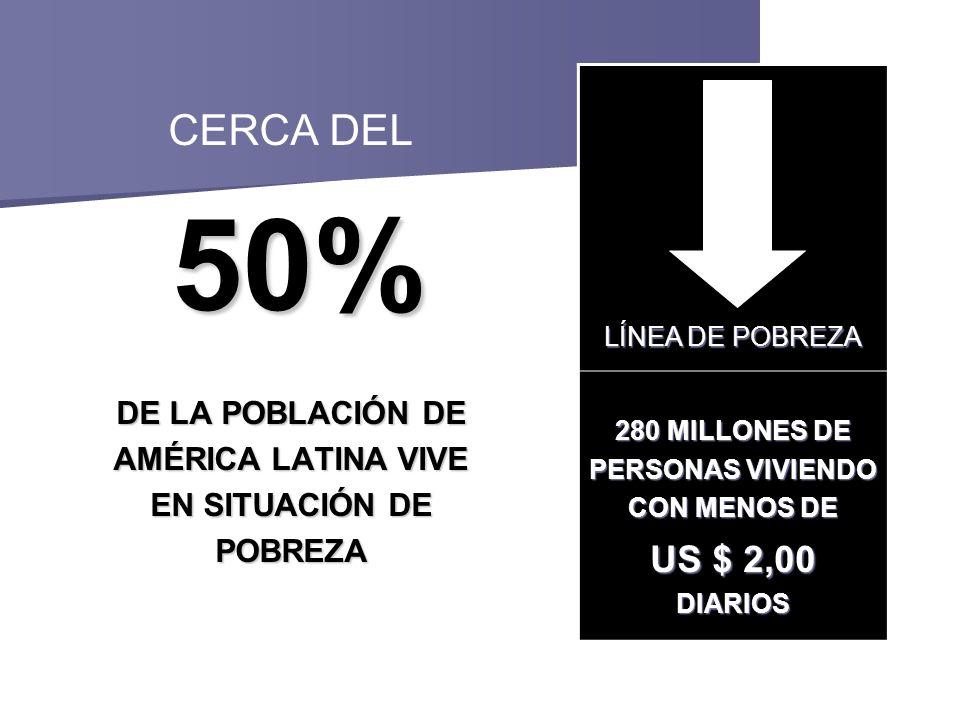 CERCA DEL 50% 50% DE LA POBLACIÓN DE AMÉRICA LATINA VIVE EN SITUACIÓN DE POBREZA LÍNEA DE POBREZA 280 MILLONES DE PERSONAS VIVIENDO CON MENOS DE US $