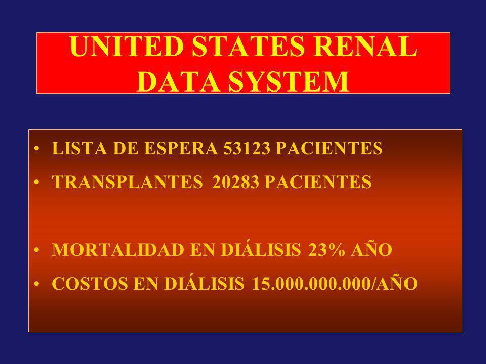 UNITED STATES RENAL DATA SYSTEM LISTA DE ESPERA 53123 PACIENTES TRANSPLANTES 20283 PACIENTES MORTALIDAD EN DIÁLISIS 23% AÑO COSTOS EN DIÁLISIS 15.000.