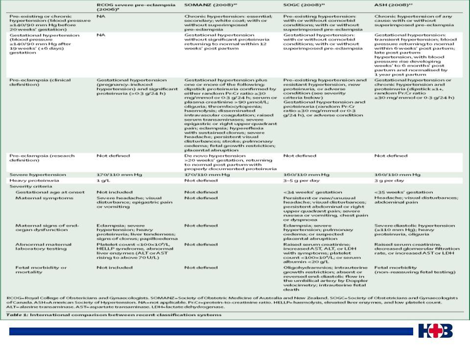 Proteinuria en el embarazo Hiperfiltración Alteración en la reabsorción tubular de proteínas Cornellis T.Seminars in Nephrology.