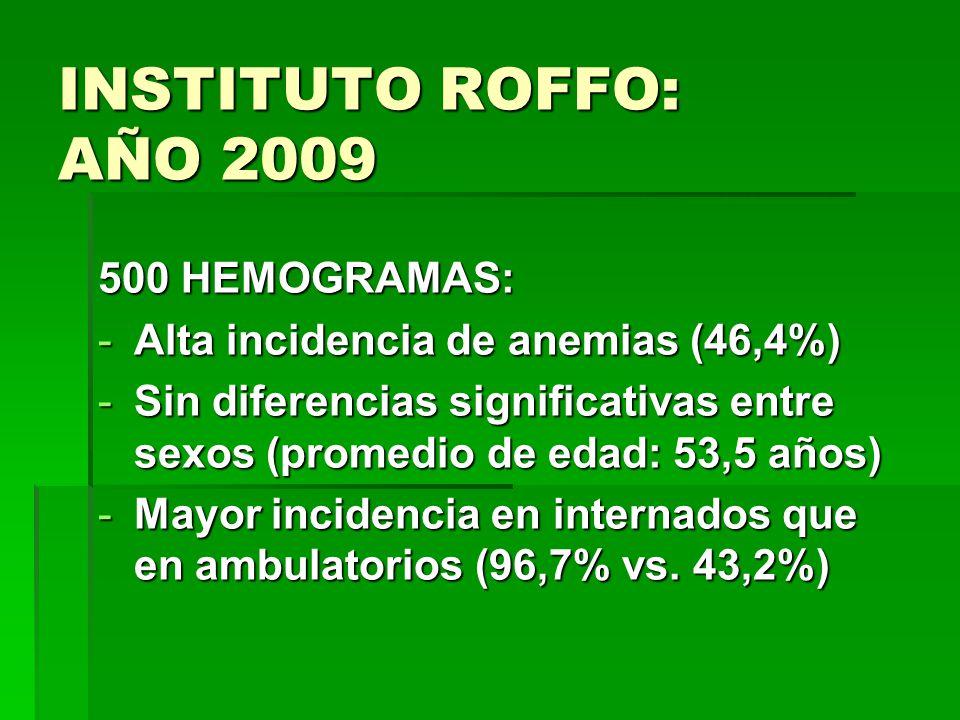 INSTITUTO ROFFO: AÑO 2009 500 HEMOGRAMAS: -Alta incidencia de anemias (46,4%) -Sin diferencias significativas entre sexos (promedio de edad: 53,5 años