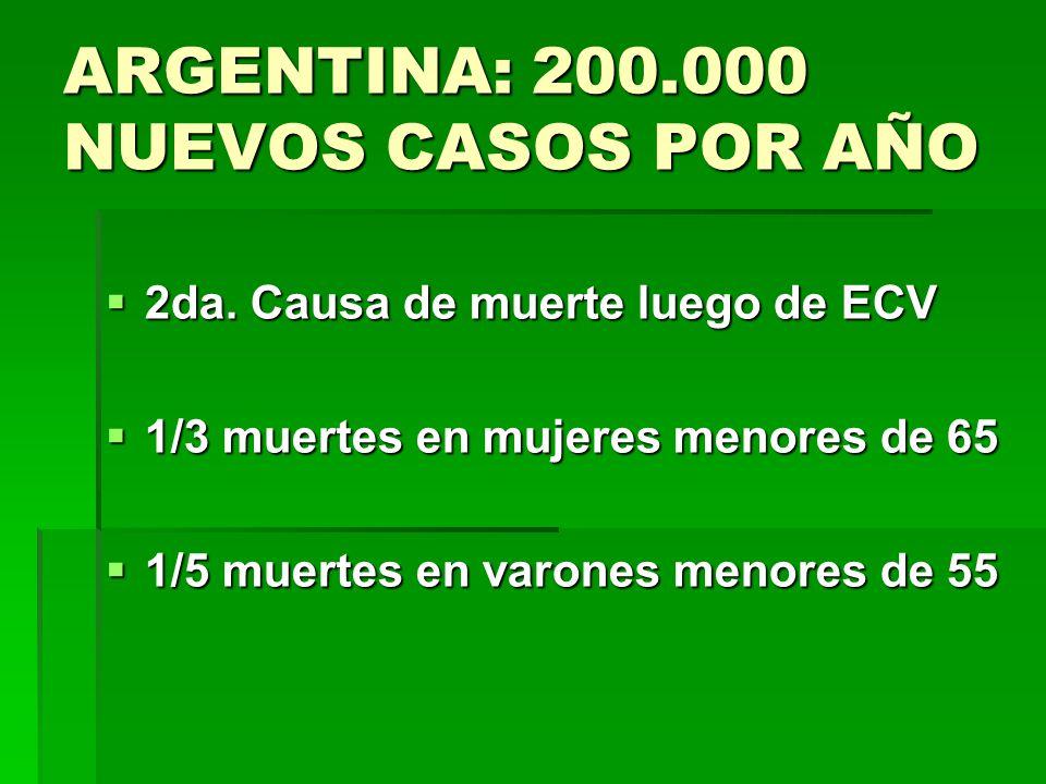 ARGENTINA: 200.000 NUEVOS CASOS POR AÑO 2da. Causa de muerte luego de ECV 2da. Causa de muerte luego de ECV 1/3 muertes en mujeres menores de 65 1/3 m