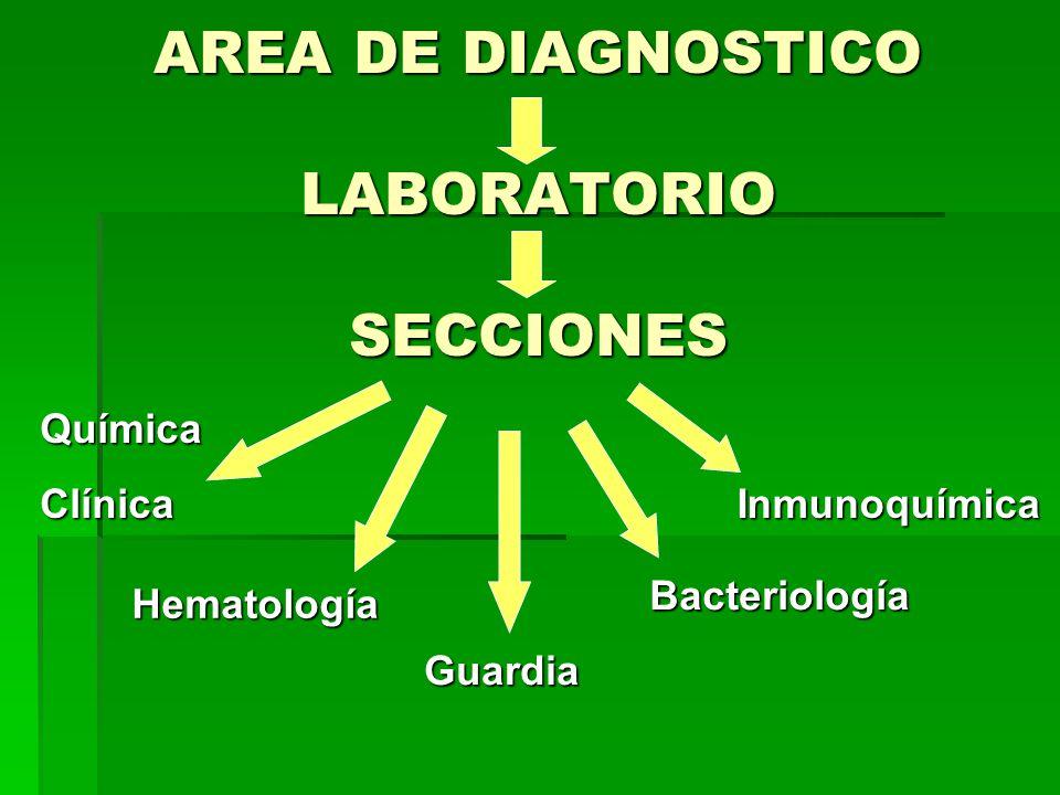 AREA DE DIAGNOSTICO LABORATORIO SECCIONES QuímicaClínica Hematología Inmunoquímica Guardia Bacteriología