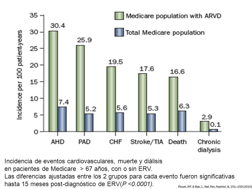 Incidencia de eventos cardiovasculares, muerte y diálisis en pacientes de Medicare > 67 años, con o sin ERV. Las diferencias ajustadas entre los 2 gru