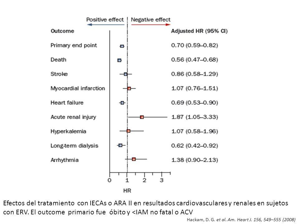 Efectos del tratamiento con IECAs o ARA II en resultados cardiovasculares y renales en sujetos con ERV. El outcome primario fue óbito y <IAM no fatal