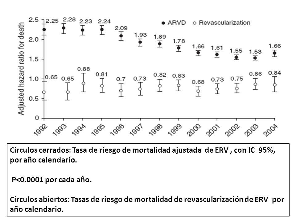 Círculos cerrados: Tasa de riesgo de mortalidad ajustada de ERV, con IC 95%, por año calendario. P<0.0001 por cada año. Círculos abiertos: Tasas de ri