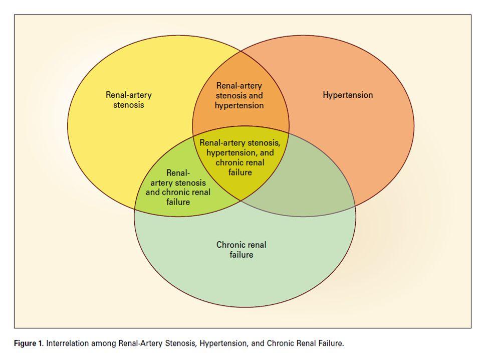 Los datos del estudio Angioplasty and STent for Renal Artery Lesions (ASTRAL), con más de 800 pacientes seguidos por una media de 34 meses, sugieren que la revascularización endovascular renal más tratamiento médico no provee de importantes beneficios en la función renal (objetivo primario), presión arterial, eventos cardíacos y renales, o mortalidad, comparada con el tratamiento médico farmacológico solo.