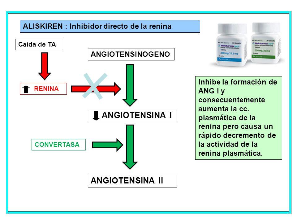 ALISKIREN : Inhibidor directo de la renina Inhibe la formación de ANG I y consecuentemente aumenta la cc.