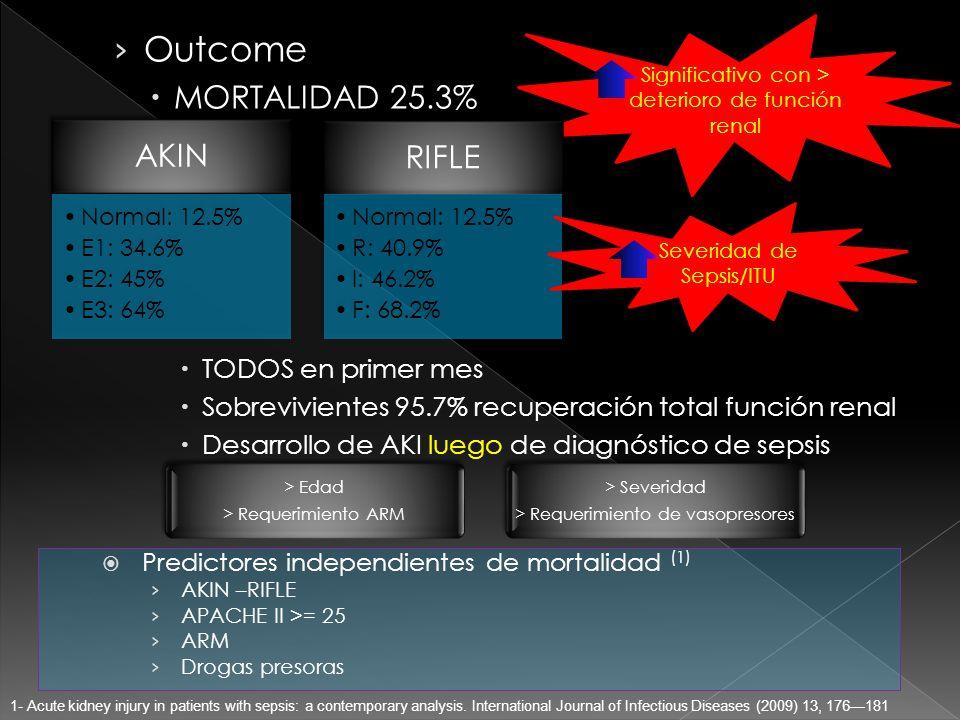 Outcome MORTALIDAD 25.3% TODOS en primer mes Sobrevivientes 95.7% recuperación total función renal Desarrollo de AKI luego de diagnóstico de sepsis Significativo con > deterioro de función renal AKIN Normal: 12.5% E1: 34.6% E2: 45% E3: 64% RIFLE Normal: 12.5% R: 40.9% I: 46.2% F: 68.2% Severidad de Sepsis/ITU Predictores independientes de mortalidad (1) AKIN –RIFLE APACHE II >= 25 ARM Drogas presoras Predictores independientes de mortalidad (1) AKIN –RIFLE APACHE II >= 25 ARM Drogas presoras 1- Acute kidney injury in patients with sepsis: a contemporary analysis.