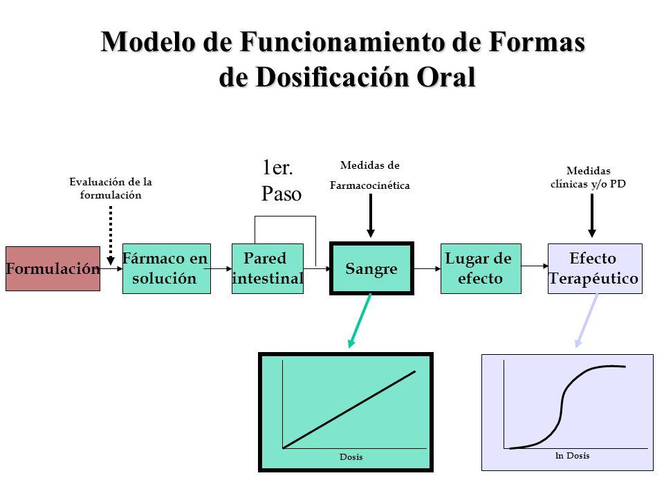 Modelo de Funcionamiento de Formas de Dosificación Oral Efecto Terapéutico Formulación Pared intestinal Fármaco en solución Sangre Lugar de efecto Med