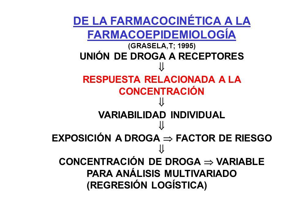 DE LA FARMACOCINÉTICA A LA FARMACOEPIDEMIOLOGÍA (GRASELA,T; 1995) UNIÓN DE DROGA A RECEPTORES RESPUESTA RELACIONADA A LA CONCENTRACIÓN VARIABILIDAD IN