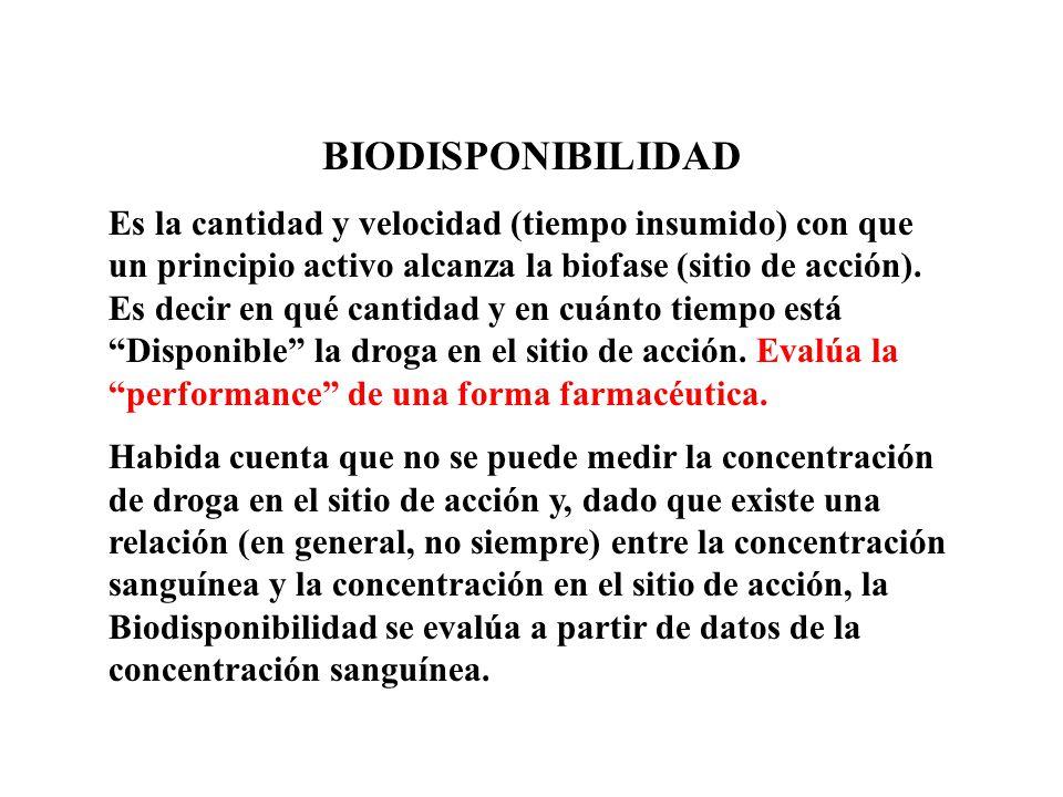 BIODISPONIBILIDAD Es la cantidad y velocidad (tiempo insumido) con que un principio activo alcanza la biofase (sitio de acción). Es decir en qué canti