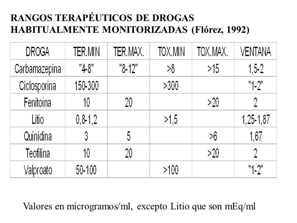 RANGOS TERAPÉUTICOS DE DROGAS HABITUALMENTE MONITORIZADAS (Flórez, 1992) Valores en microgramos/ml, excepto Litio que son mEq/ml