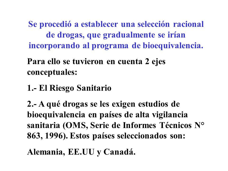 Se procedió a establecer una selección racional de drogas, que gradualmente se irían incorporando al programa de bioequivalencia. Para ello se tuviero