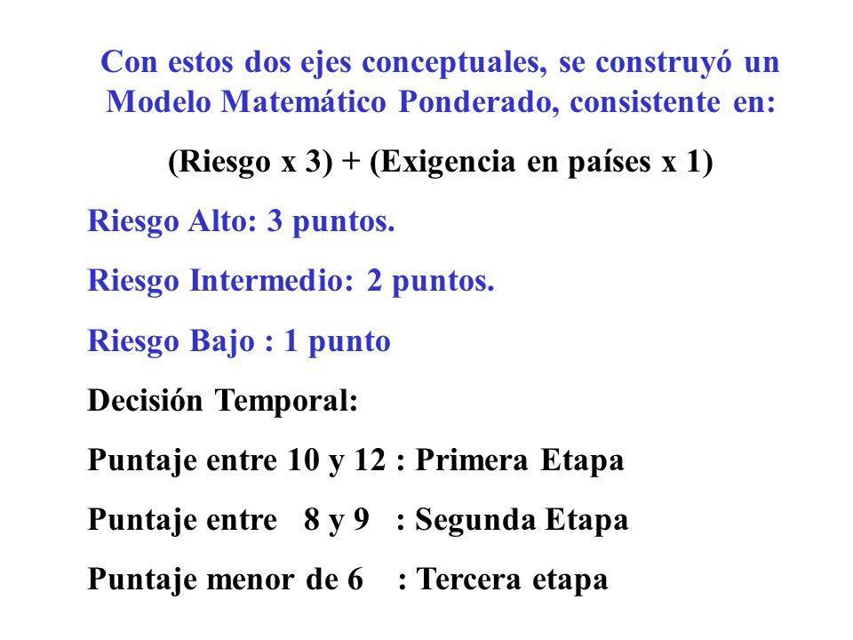 Con estos dos ejes conceptuales, se construyó un Modelo Matemático Ponderado, consistente en: (Riesgo x 3) + (Exigencia en países x 1) Riesgo Alto: 3