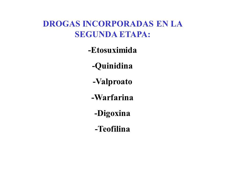 DROGAS INCORPORADAS EN LA SEGUNDA ETAPA: -Etosuximida -Quinidina -Valproato -Warfarina -Digoxina -Teofilina