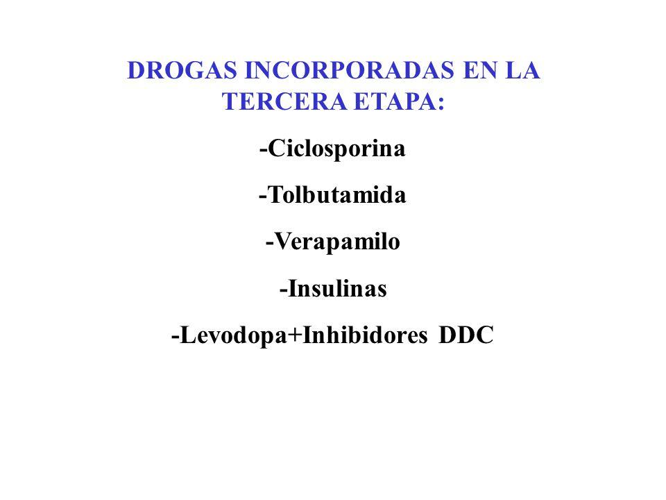 DROGAS INCORPORADAS EN LA TERCERA ETAPA: -Ciclosporina -Tolbutamida -Verapamilo -Insulinas -Levodopa+Inhibidores DDC