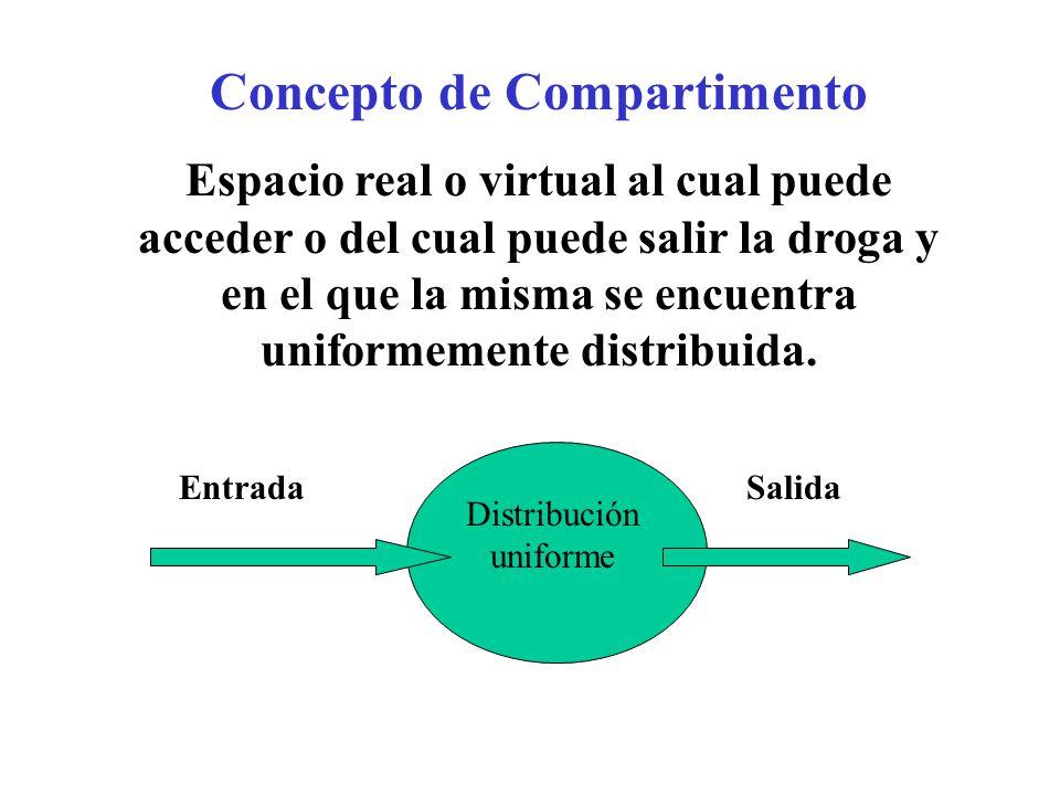 Concepto de Compartimento Espacio real o virtual al cual puede acceder o del cual puede salir la droga y en el que la misma se encuentra uniformemente